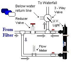uv_light_plumbing