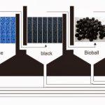 Prinsip Dasar Filter Kolam Koi
