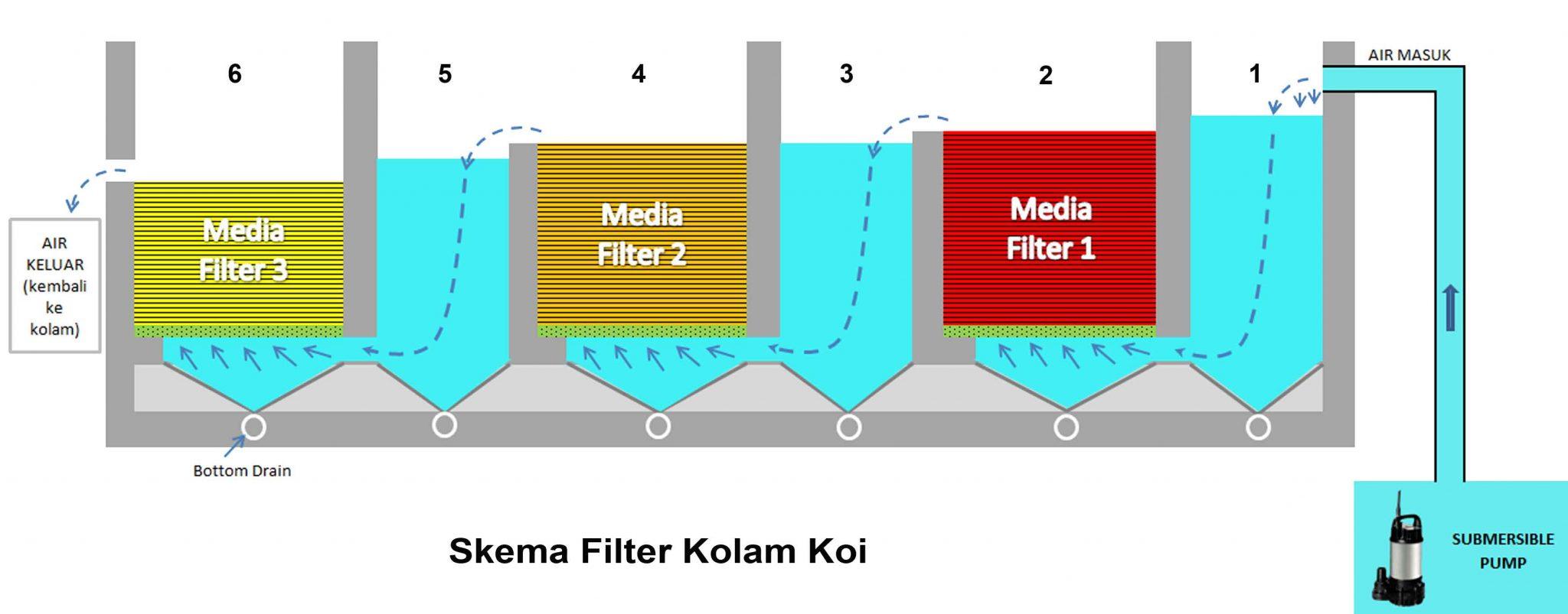 skema filter